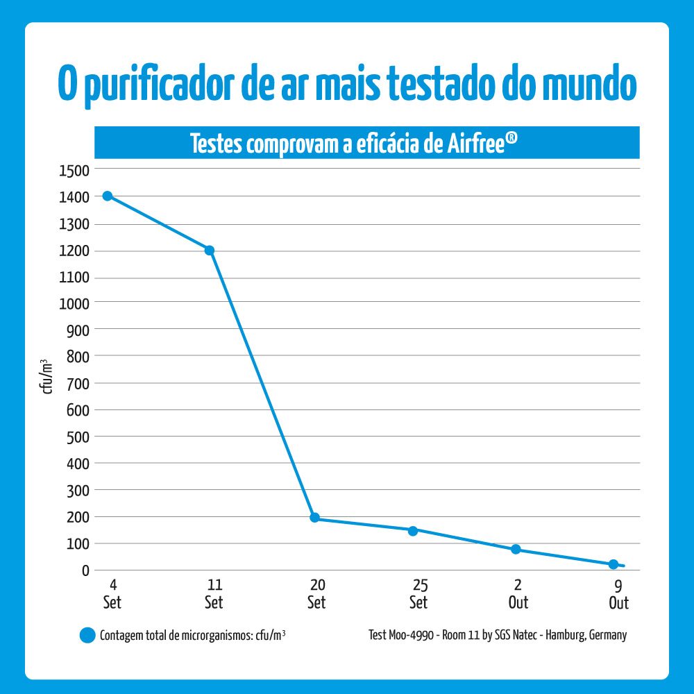 9.Grafico de Eficiencia Airfree